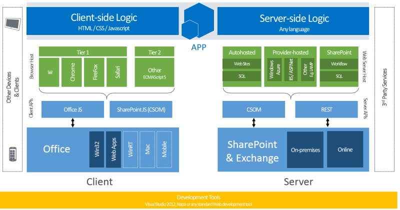 Sharepoint 2013 application development model software for Online architect services