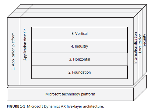 Hesam_Seyed_Mousavi_Microsoft Dynamics AX five-layer architecture