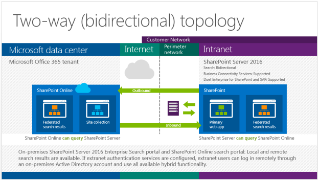 Hesam_Seyed_Mousavi_SharePoint 2016_two-way-bidirectional-topology