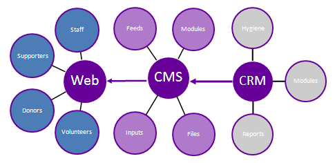 Hesam_Seyed_Mousavi_CRM_to_CMS_Integration