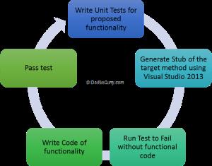 Hesam_Seyed_Mousavi_test-driven-development_pic11