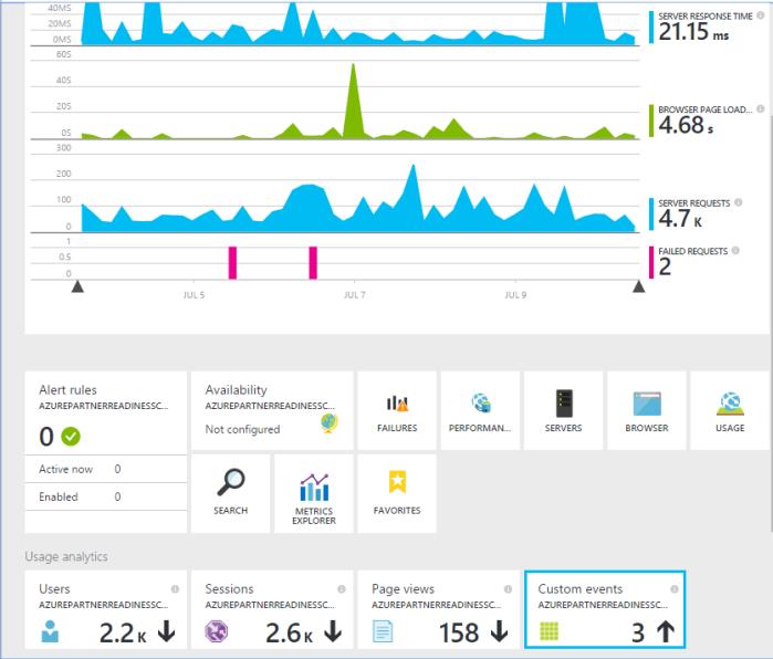 Hesam_Seyed_Mousavi_Application_Insights_Dashboard