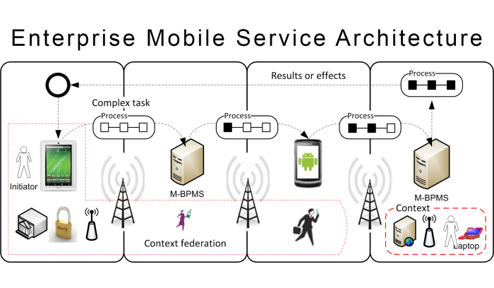 Hesam_Seyed_Mousavi_Cooperation for Mobile Process Composition2.png