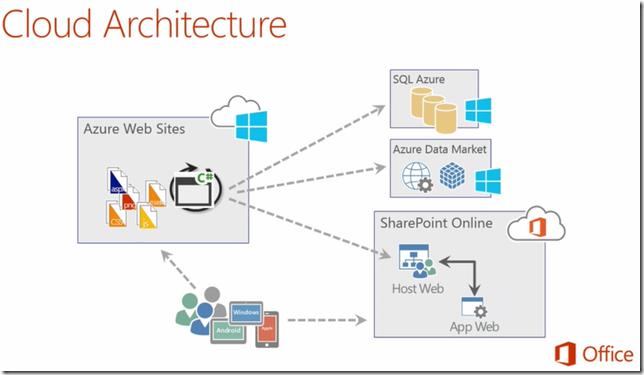 Hesam_Seyed_Mousavi_SharePoint Online Add-ins Azure Data Storage