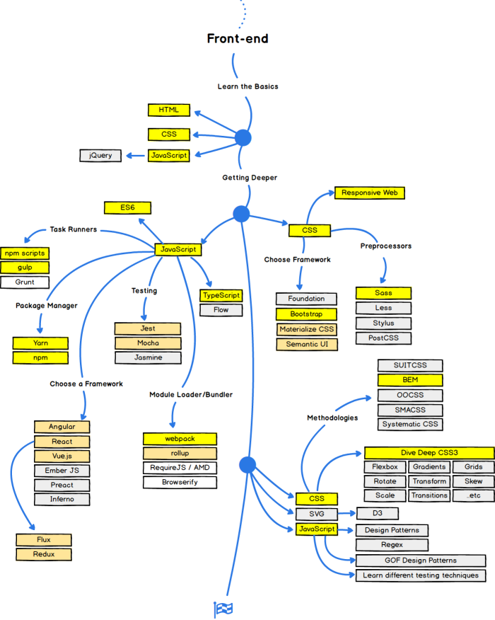 Hesam_Seyed_Mousavi_Front-end Roadmap