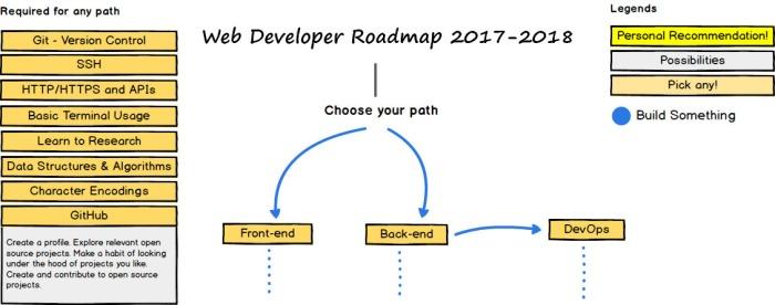 Hesam_Seyed_Mousavi_Web Developer Roadmap 2017-2018 Intro